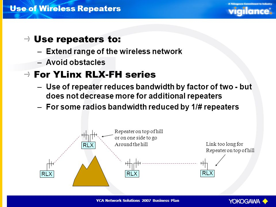 YCA Network Solutions 2007 Business Plan Use of Wireless Repeaters Use repeaters to: –Extend range of the wireless network –Avoid obstacles For YLinx