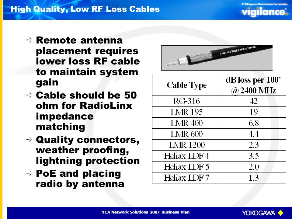 YCA Network Solutions 2007 Business Plan High Quality, Low RF Loss Cables Remote antenna placement requires lower loss RF cable to maintain system gai