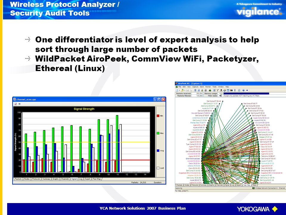 YCA Network Solutions 2007 Business Plan Wireless Protocol Analyzer / Security Audit Tools One differentiator is level of expert analysis to help sort