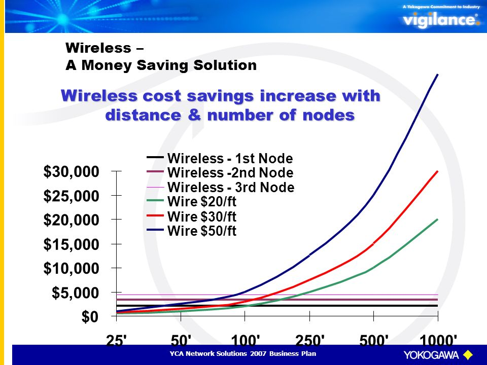 YCA Network Solutions 2007 Business Plan Wireless cost savings increase with distance & number of nodes Wireless – A Money Saving Solution $0 $5,000 $