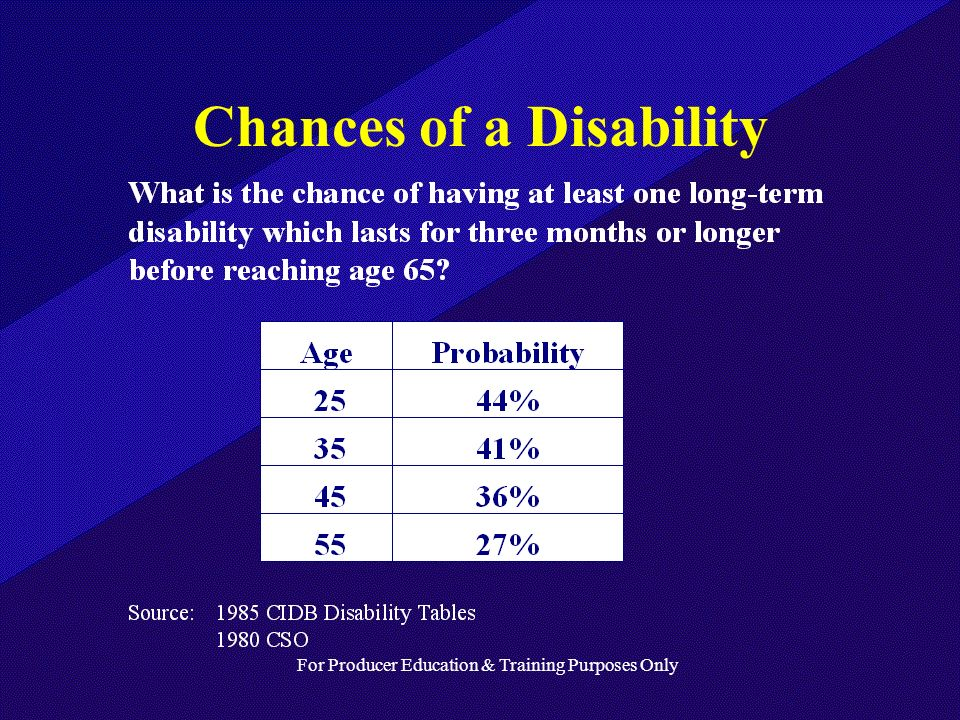For Producer Education & Training Purposes Only Chances of a Disability