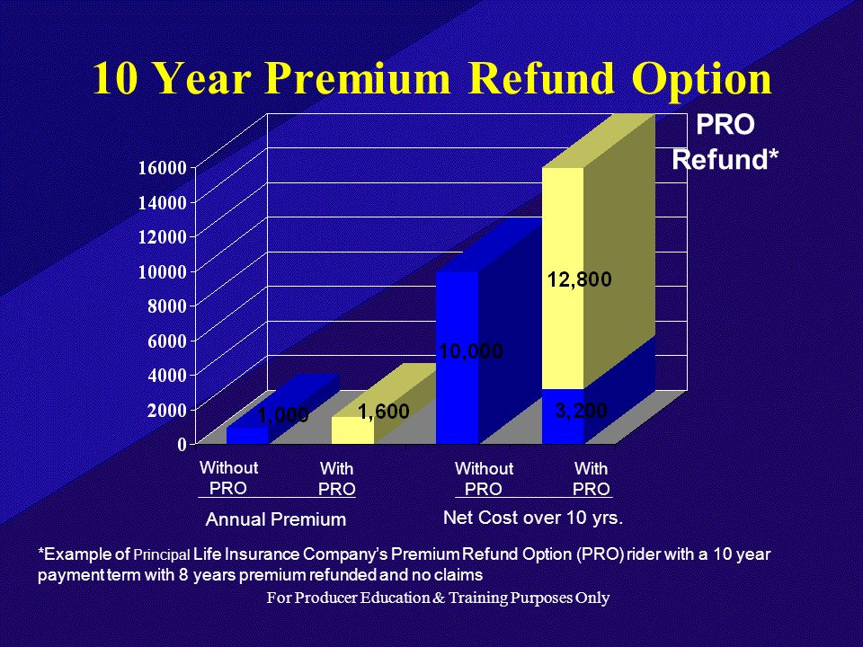 For Producer Education & Training Purposes Only 10 Year Premium Refund Option PRO Refund* *Example of Principal Life Insurance Companys Premium Refund Option (PRO) rider with a 10 year payment term with 8 years premium refunded and no claims With PRO Without PRO Without PRO With PRO Annual Premium Net Cost over 10 yrs.