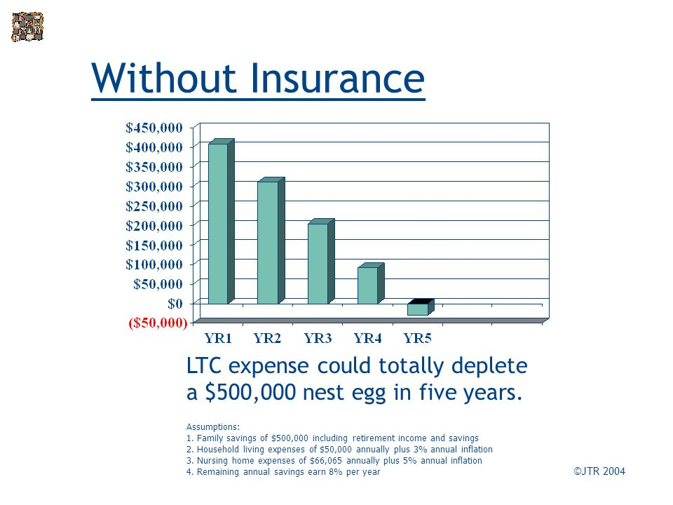 Without Insurance ©JTR 2004 LTC expense could totally deplete a $500,000 nest egg in five years.