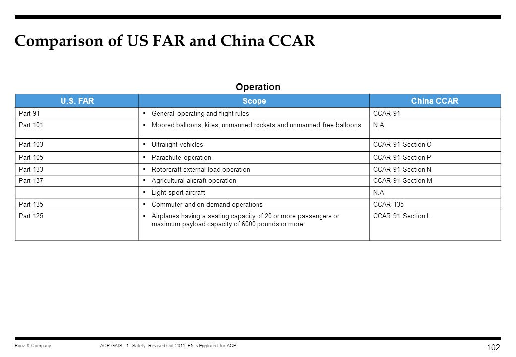 Prepared for ACPACP GAIS - 1_ Safety_Revised Oct 2011_EN_vf.pptBooz & Company 101 Comparison of US FAR and China CCAR U.S. FARScopeChina CCAR Part 60