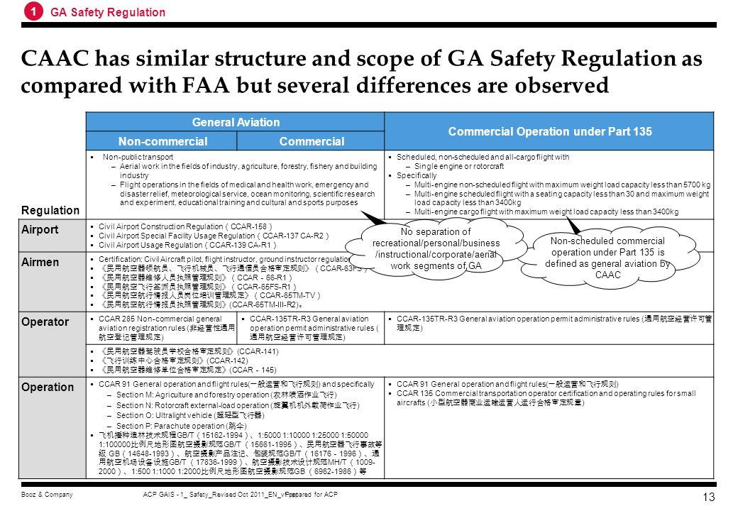 Prepared for ACPACP GAIS - 1_ Safety_Revised Oct 2011_EN_vf.pptBooz & Company 12 FAA groups together GA applications with similar operational characte