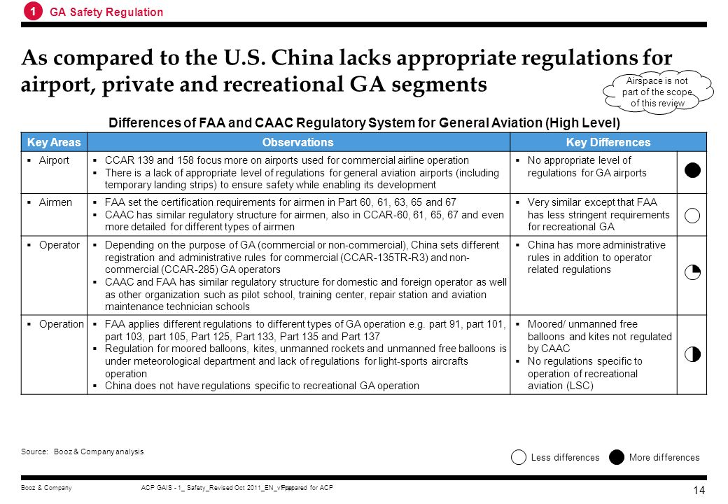 Prepared for ACPACP GAIS - 1_ Safety_Revised Oct 2011_EN_vf.pptBooz & Company 13 CAAC has similar structure and scope of GA Safety Regulation as compa