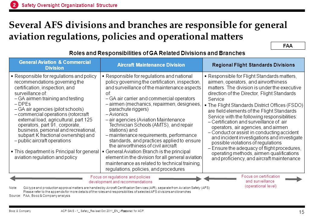 Prepared for ACPACP GAIS - 1_ Safety_Revised Oct 2011_EN_vf.pptBooz & Company 14 As compared to the U.S. China lacks appropriate regulations for airpo