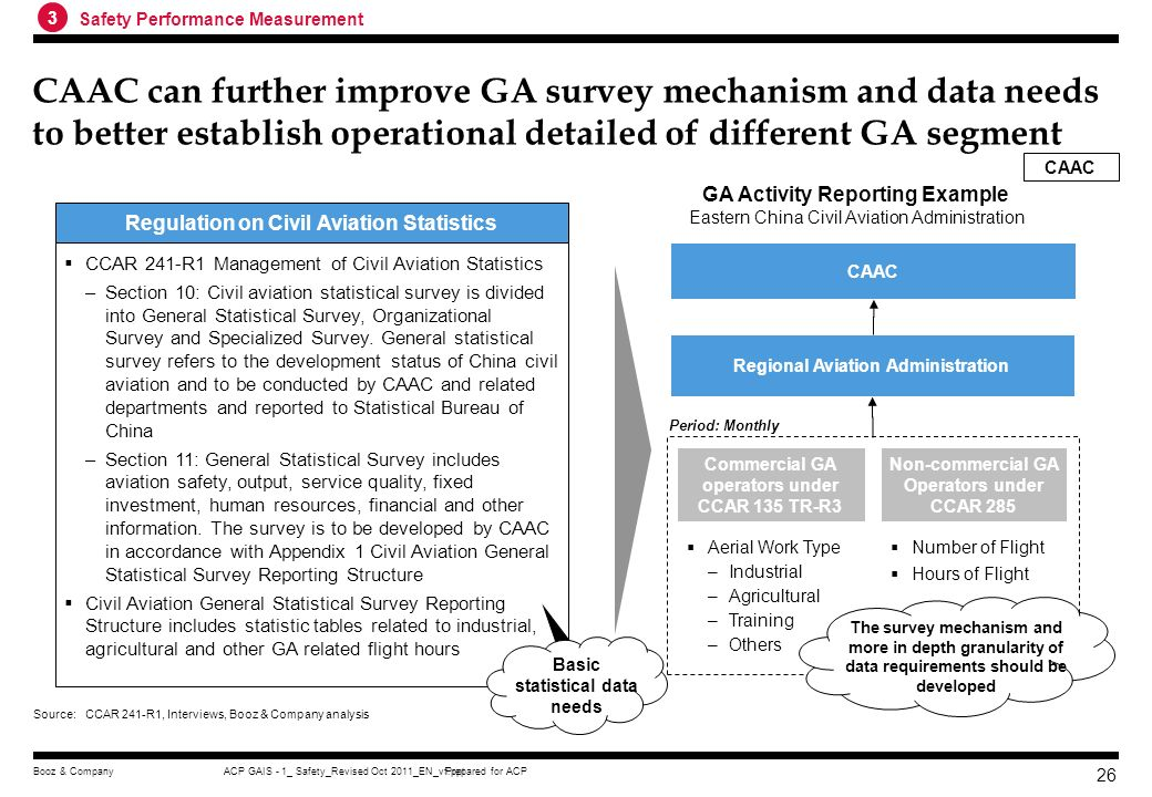 Prepared for ACPACP GAIS - 1_ Safety_Revised Oct 2011_EN_vf.pptBooz & Company 25 Discussion CAAC published GA safety performance level at its annual S
