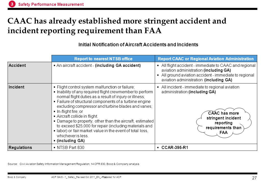 Prepared for ACPACP GAIS - 1_ Safety_Revised Oct 2011_EN_vf.pptBooz & Company 26 CAAC can further improve GA survey mechanism and data needs to better
