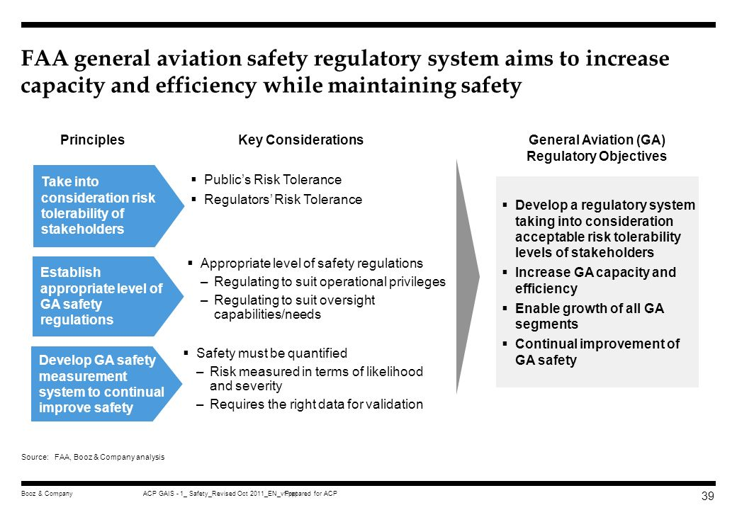 Prepared for ACPACP GAIS - 1_ Safety_Revised Oct 2011_EN_vf.pptBooz & Company 38 Executive summary GA Safety Regulation Safety oversight organizationa