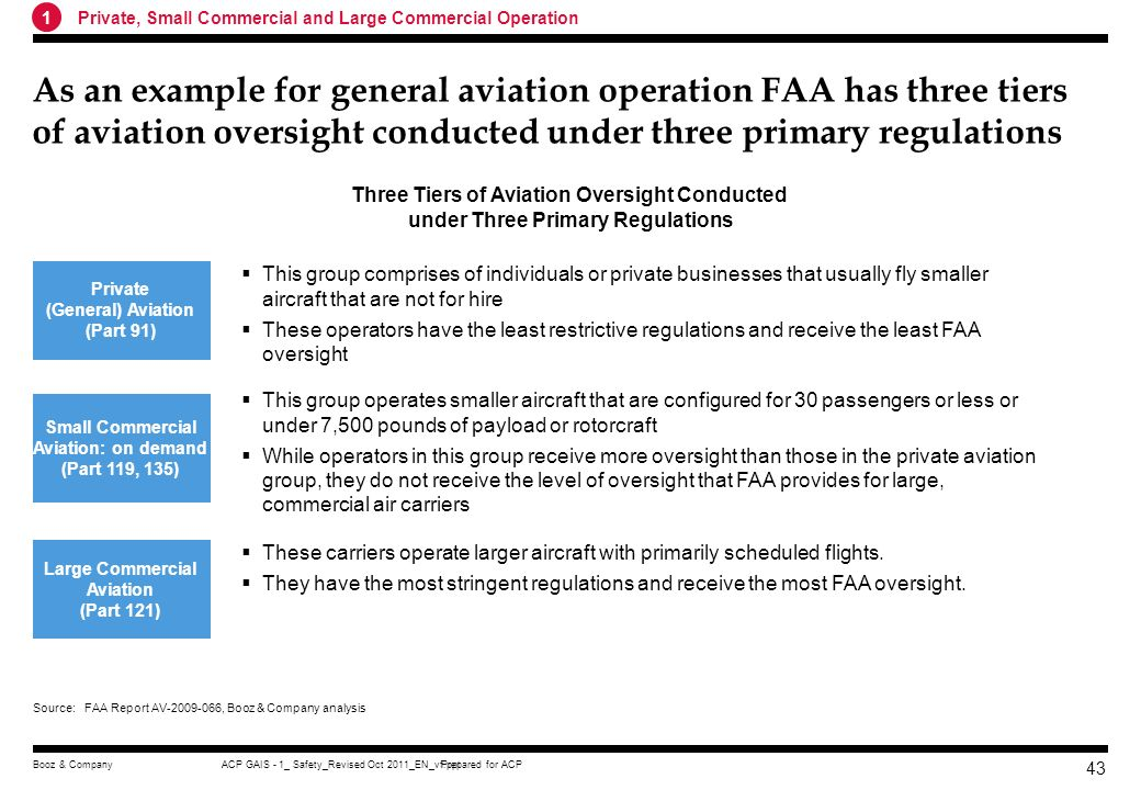 Prepared for ACPACP GAIS - 1_ Safety_Revised Oct 2011_EN_vf.pptBooz & Company 42 Three case studies illustrate why and how FAA has developed appropria