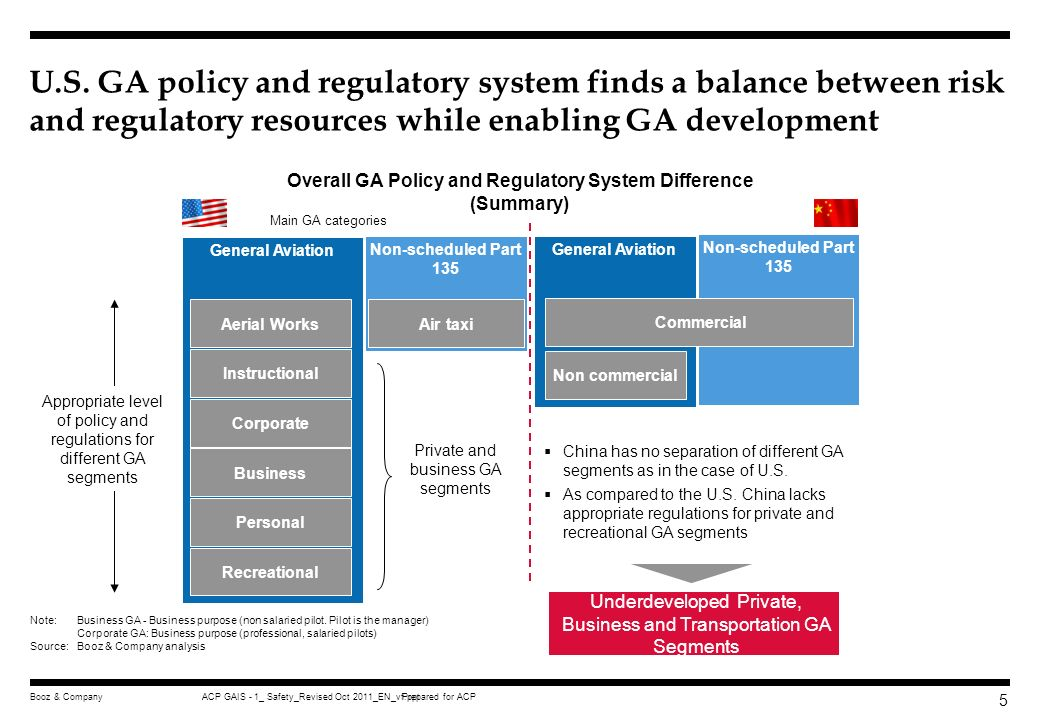 Prepared for ACPACP GAIS - 1_ Safety_Revised Oct 2011_EN_vf.pptBooz & Company 65 Executive summary GA Safety Regulation Safety oversight organizational structure Safety performance measurement Safety culture and promotion Appendix