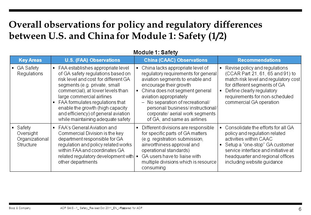 Prepared for ACPACP GAIS - 1_ Safety_Revised Oct 2011_EN_vf.pptBooz & Company 56 China has put in place a regulatory system to regulate general aviation industry and operation State Law Administrative Regulations Civil Aviation Rules Aerial Work Standard Civil Aviation Law of the People s Republic of China, issued at Mar.
