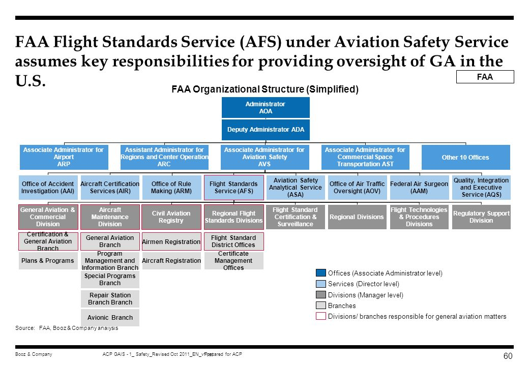 Prepared for ACPACP GAIS - 1_ Safety_Revised Oct 2011_EN_vf.pptBooz & Company 59 Executive summary GA Safety Regulation Safety oversight organizationa