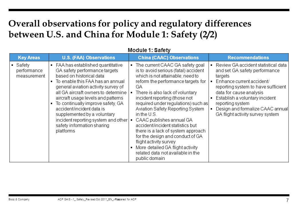 Prepared for ACPACP GAIS - 1_ Safety_Revised Oct 2011_EN_vf.pptBooz & Company 67 This is evident from the historical aviation data collected in the U.S.