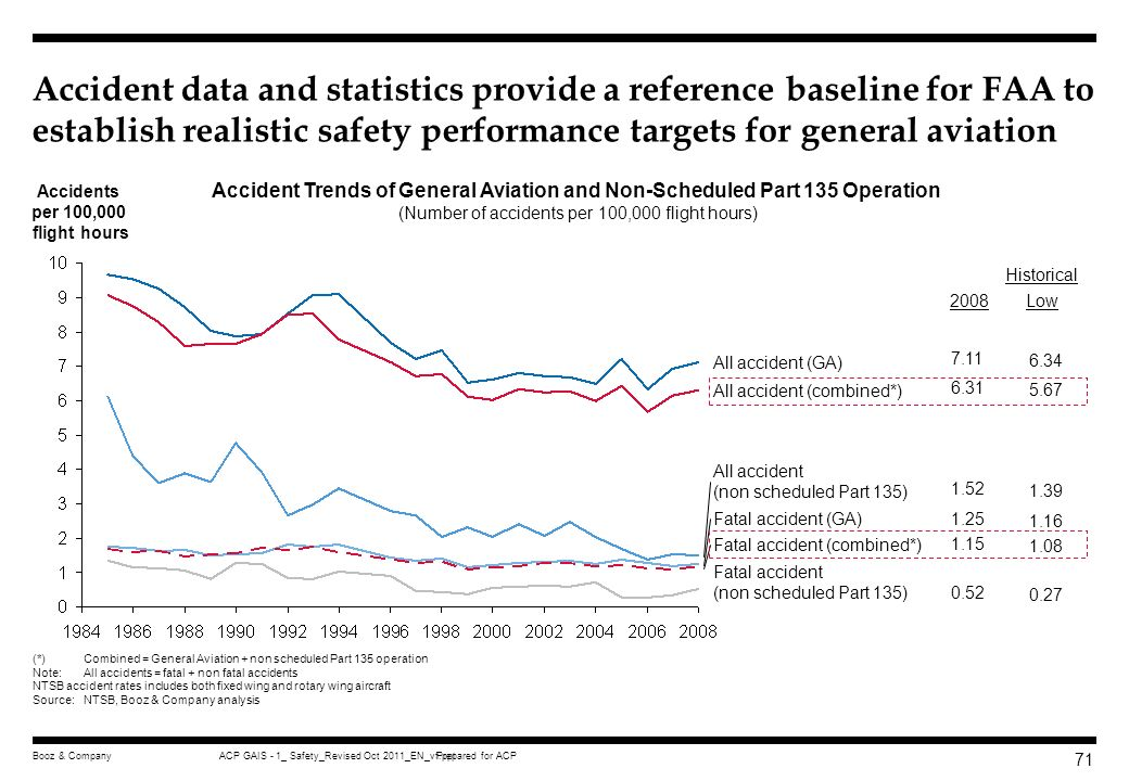 Prepared for ACPACP GAIS - 1_ Safety_Revised Oct 2011_EN_vf.pptBooz & Company 70 AVS works with GA community to develop rate-based safety performance