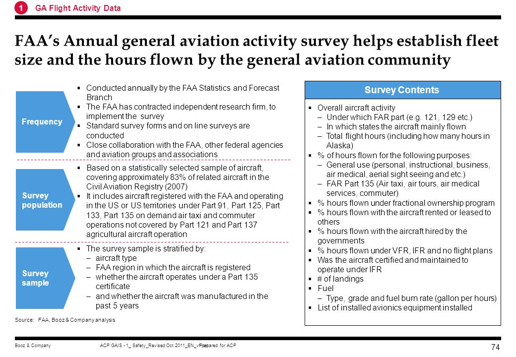 Prepared for ACPACP GAIS - 1_ Safety_Revised Oct 2011_EN_vf.pptBooz & Company 73 General Aviation and Part 135 Activity Surveys Robust flight activity