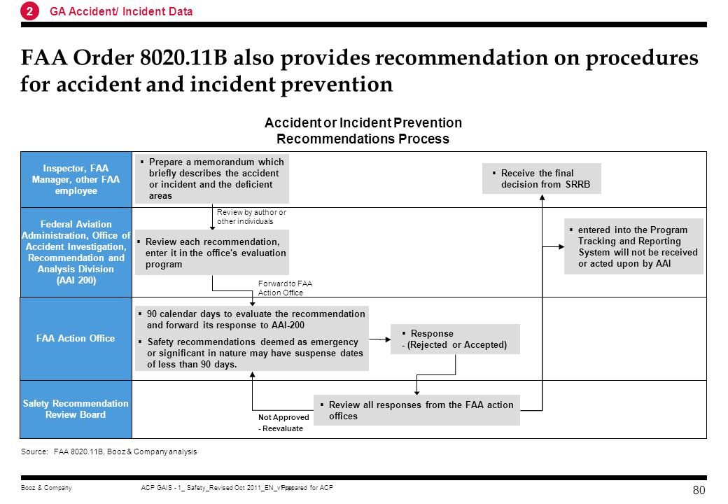 Prepared for ACPACP GAIS - 1_ Safety_Revised Oct 2011_EN_vf.pptBooz & Company 79 FAA Order 8020.11B prescribes procedures and responsibilities for air