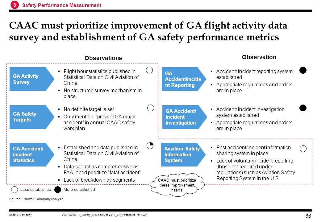 Prepared for ACPACP GAIS - 1_ Safety_Revised Oct 2011_EN_vf.pptBooz & Company 85 CAAC also starts to establish the aviation safety information managem