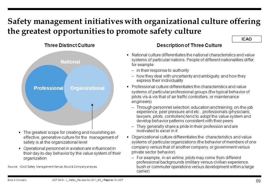 Prepared for ACPACP GAIS - 1_ Safety_Revised Oct 2011_EN_vf.pptBooz & Company 88 In terms of the management of safety, understanding of culture is as