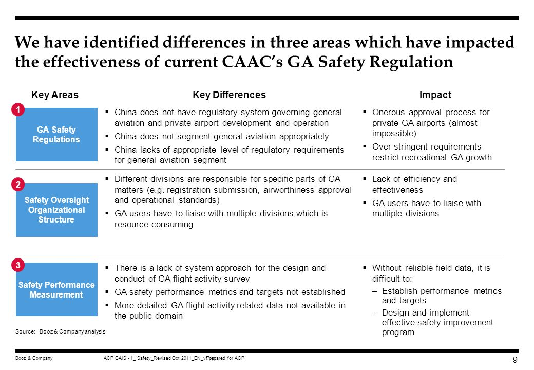 Prepared for ACPACP GAIS - 1_ Safety_Revised Oct 2011_EN_vf.pptBooz & Company 39 FAA general aviation safety regulatory system aims to increase capacity and efficiency while maintaining safety Take into consideration risk tolerability of stakeholders Establish appropriate level of GA safety regulations Develop GA safety measurement system to continual improve safety Publics Risk Tolerance Regulators Risk Tolerance Appropriate level of safety regulations –Regulating to suit operational privileges –Regulating to suit oversight capabilities/needs Safety must be quantified –Risk measured in terms of likelihood and severity –Requires the right data for validation Source:FAA, Booz & Company analysis PrinciplesGeneral Aviation (GA) Regulatory Objectives Develop a regulatory system taking into consideration acceptable risk tolerability levels of stakeholders Increase GA capacity and efficiency Enable growth of all GA segments Continual improvement of GA safety Key Considerations
