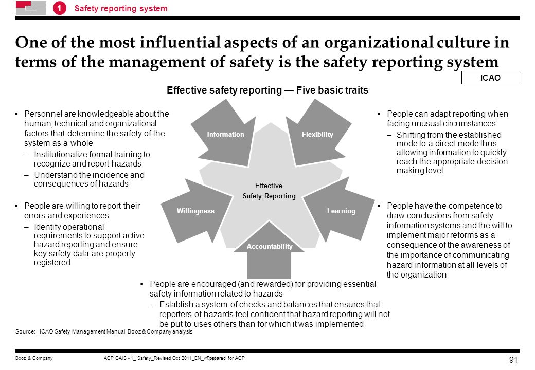Prepared for ACPACP GAIS - 1_ Safety_Revised Oct 2011_EN_vf.pptBooz & Company 90 Safety Culture Institutionalize an effective safety reporting system