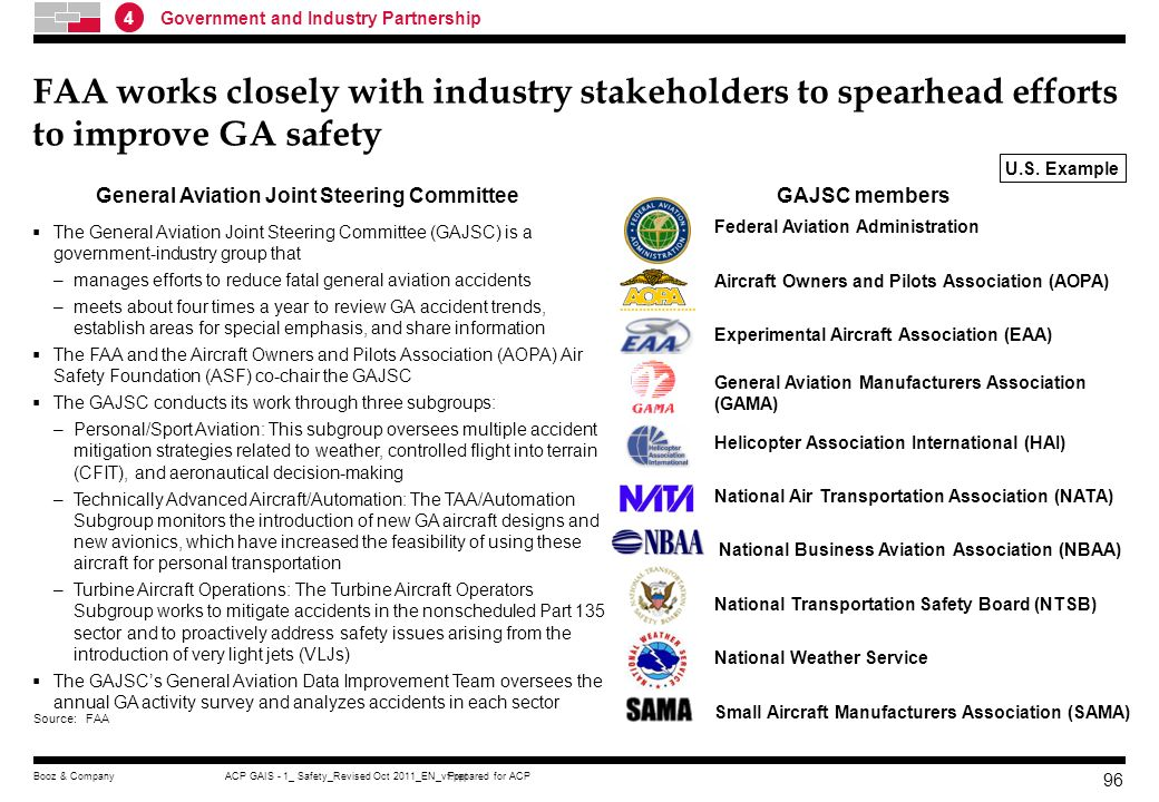 Prepared for ACPACP GAIS - 1_ Safety_Revised Oct 2011_EN_vf.pptBooz & Company 95 Voluntary participation of industry stakeholders to spearhead safety