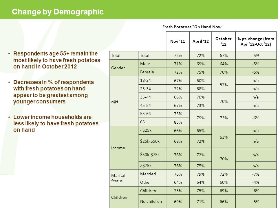 Change by Demographic Respondents age 55+ remain the most likely to have fresh potatoes on hand in October 2012 Decreases in % of respondents with fresh potatoes on hand appear to be greatest among younger consumers Lower income households are less likely to have fresh potatoes on hand Fresh Potatoes On Hand Now Nov 11April 12 October 12 % pt.