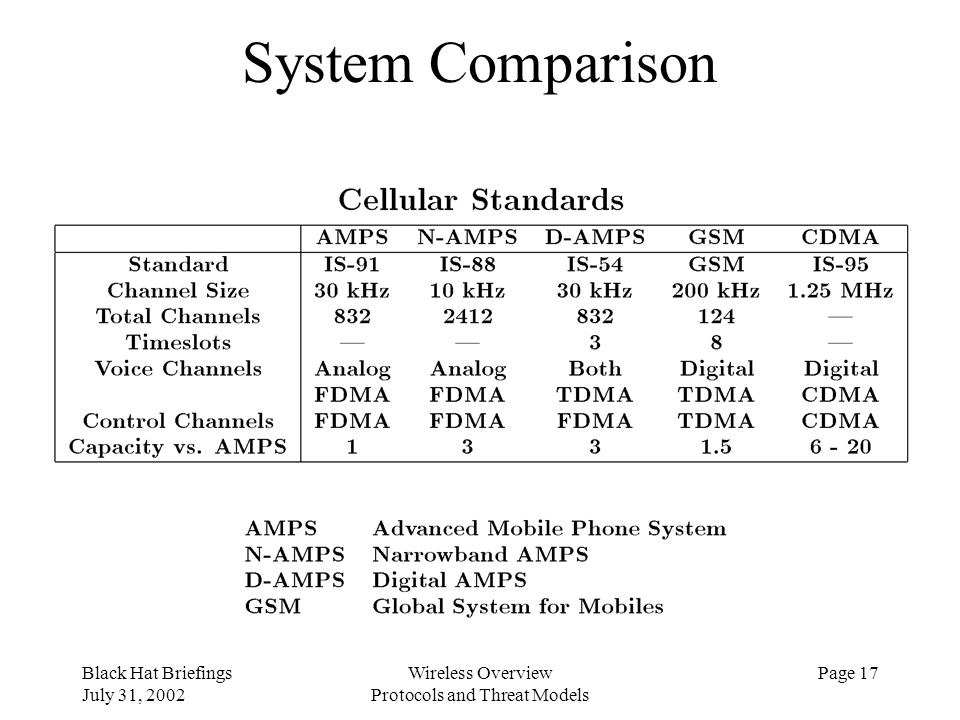 Black Hat Briefings July 31, 2002 Wireless Overview Protocols and Threat Models Page 17 System Comparison