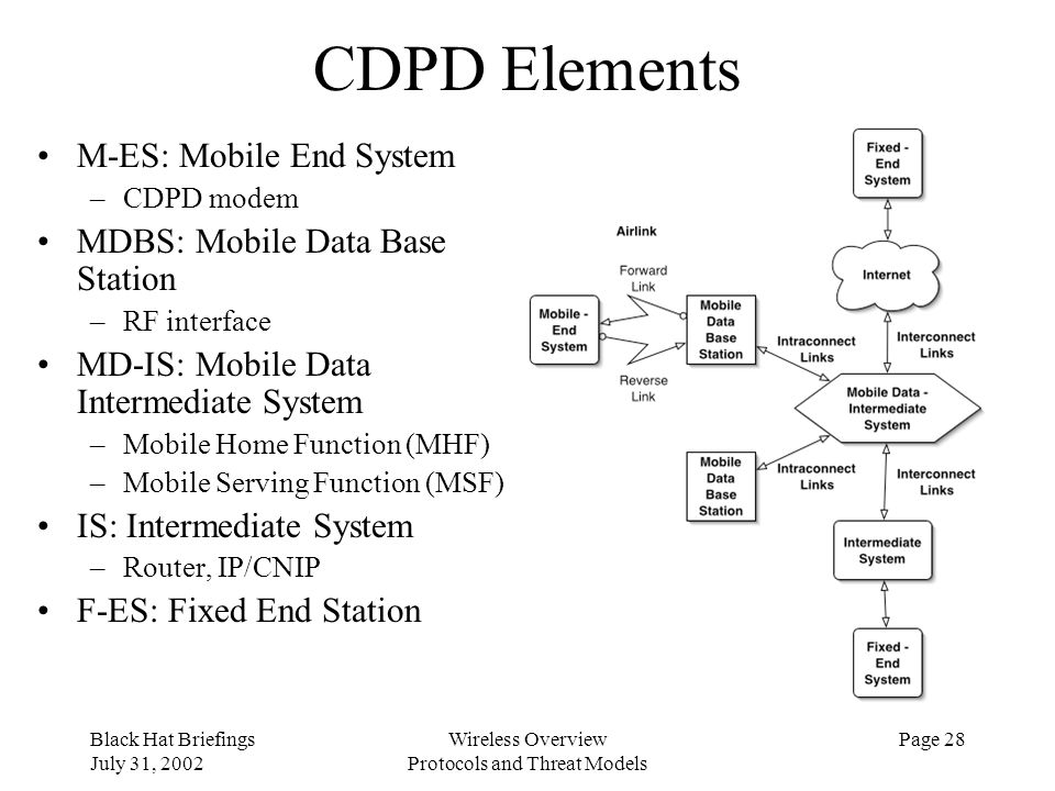 Black Hat Briefings July 31, 2002 Wireless Overview Protocols and Threat Models Page 28 CDPD Elements M-ES: Mobile End System –CDPD modem MDBS: Mobile