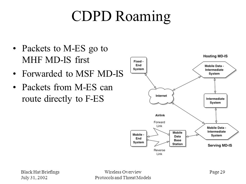 Black Hat Briefings July 31, 2002 Wireless Overview Protocols and Threat Models Page 29 CDPD Roaming Packets to M-ES go to MHF MD-IS first Forwarded t