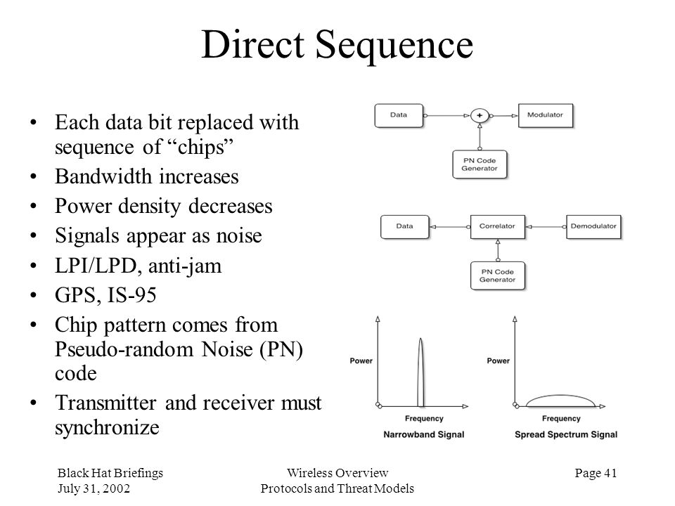 Black Hat Briefings July 31, 2002 Wireless Overview Protocols and Threat Models Page 41 Direct Sequence Each data bit replaced with sequence of chips