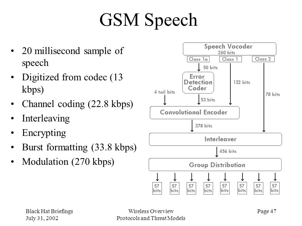 Black Hat Briefings July 31, 2002 Wireless Overview Protocols and Threat Models Page 47 GSM Speech 20 millisecond sample of speech Digitized from code