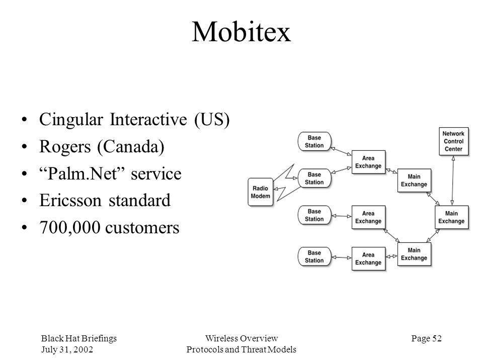Black Hat Briefings July 31, 2002 Wireless Overview Protocols and Threat Models Page 52 Mobitex Cingular Interactive (US) Rogers (Canada) Palm.Net ser
