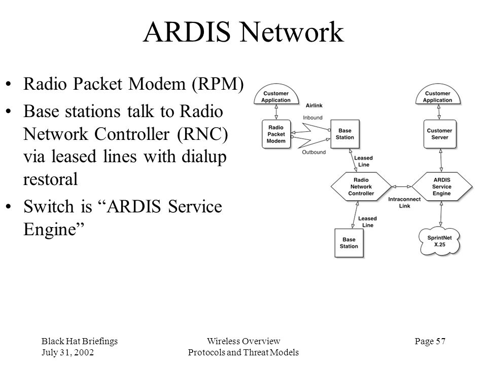 Black Hat Briefings July 31, 2002 Wireless Overview Protocols and Threat Models Page 57 ARDIS Network Radio Packet Modem (RPM) Base stations talk to R