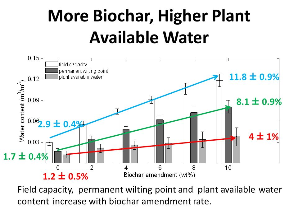 More Biochar, Higher Plant Available Water Field capacity, permanent wilting point and plant available water content increase with biochar amendment r