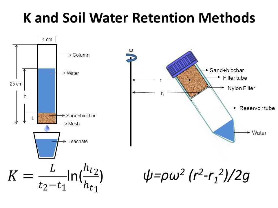 K and Soil Water Retention Methods ψ=ρω 2 (r 2 -r 1 2 )/2g Column Water Sand+biochar Leachate 4 cm h 25 cm Mesh L r1r1 r Water Sand+biochar Nylon Filt