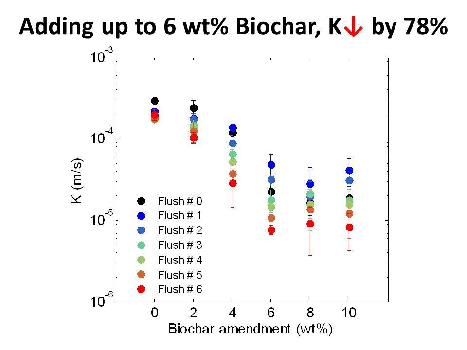 Adding up to 6 wt% Biochar, K by 78%