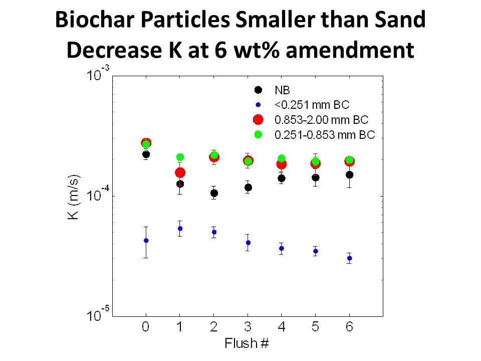 Biochar Particles Smaller than Sand Decrease K at 6 wt% amendment