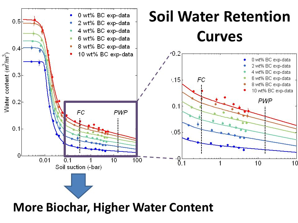 Soil Water Retention Curves More Biochar, Higher Water Content