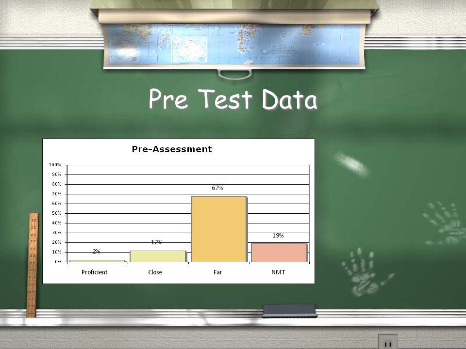 Pre Test Data