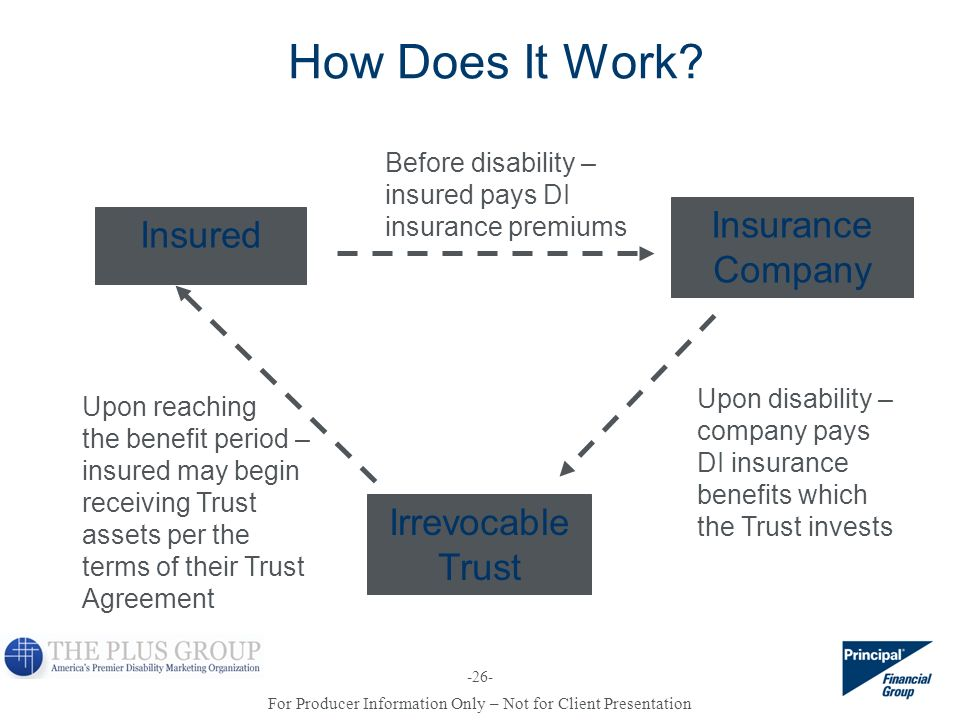 For Producer Information Only – Not for Client Presentation -26- How Does It Work? Insured Upon reaching the benefit period – insured may begin receiv
