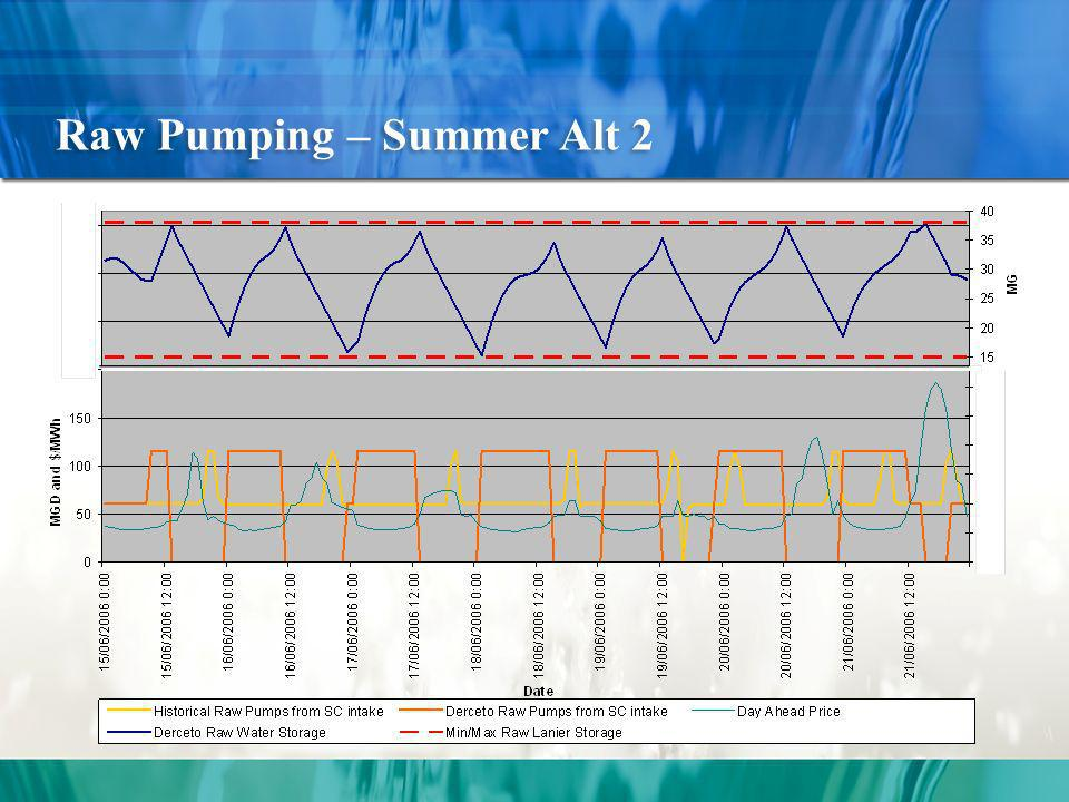 Raw Pumping – Summer Alt 2