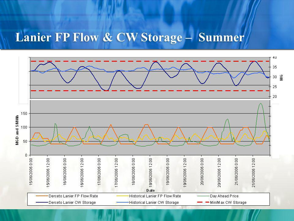 Lanier FP Flow & CW Storage – Summer