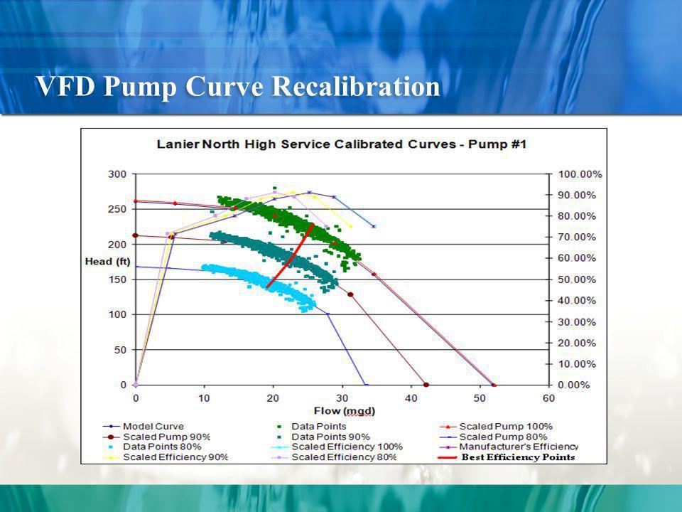VFD Pump Curve Recalibration