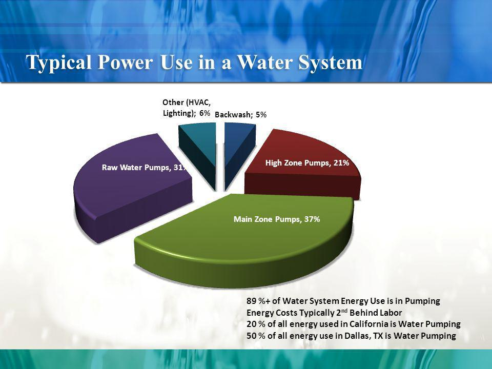 Typical Power Use in a Water System