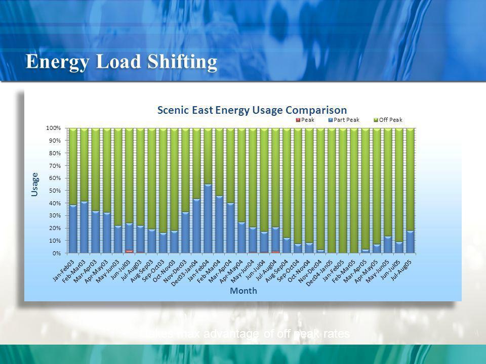 5 MW Reduction Peak kW Reduction