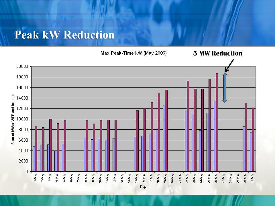 5 MW Reduction Peak kW Reduction