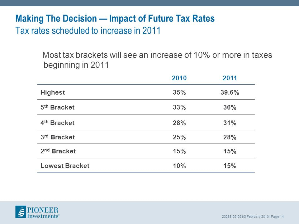 23285-02-0210| February 2010 | Page 14 Making The Decision Impact of Future Tax Rates Tax rates scheduled to increase in 2011 Most tax brackets will see an increase of 10% or more in taxes beginning in 2011 20102011 Highest35%39.6% 5 th Bracket33%36% 4 th Bracket28%31% 3 rd Bracket25%28% 2 nd Bracket15% Lowest Bracket10%15%