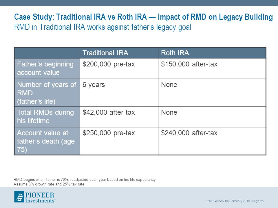 23285-02-0210| February 2010 | Page 25 Case Study: Traditional IRA vs Roth IRA Impact of RMD on Legacy Building RMD in Traditional IRA works against fathers legacy goal Traditional IRARoth IRA Fathers beginning account value $200,000 pre-tax$150,000 after-tax Number of years of RMD (fathers life) 6 yearsNone Total RMDs during his lifetime $42,000 after-taxNone Account value at fathers death (age 75) $250,000 pre-tax$240,000 after-tax RMD begins when father is 70½; readjusted each year based on his life expectancy Assume 6% growth rate and 25% tax rate